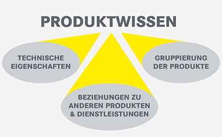 Grafik Klassifikationsstandards für Produktdaten Produktwissen