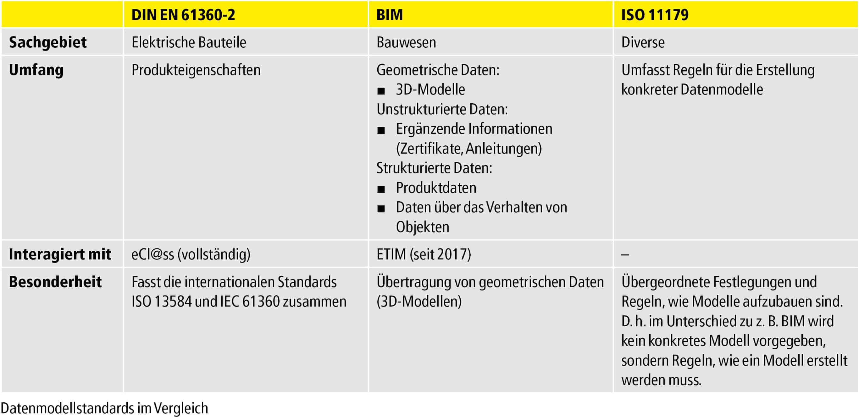 Tabelle Datenmodell Standards im Ueberblick