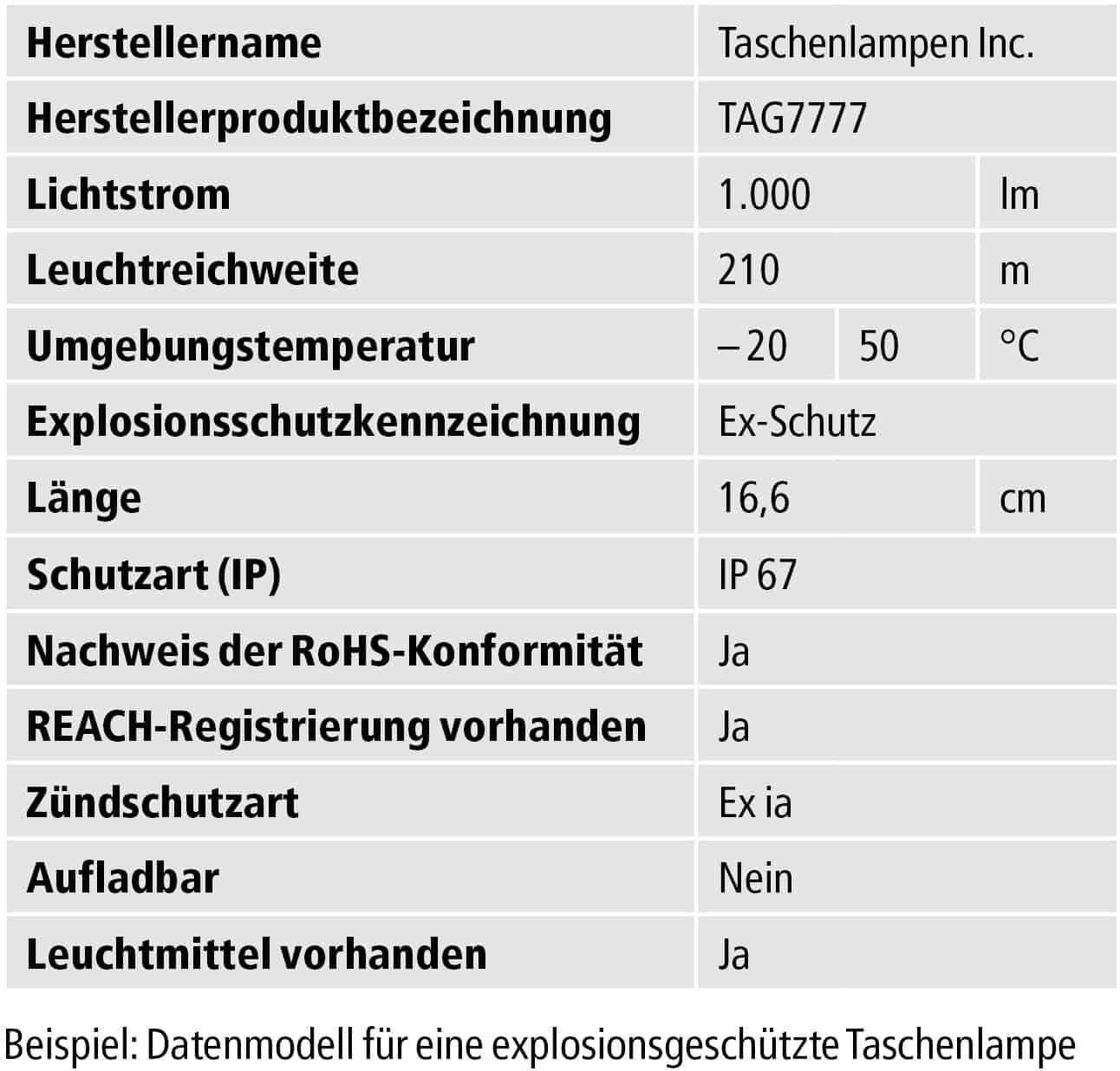 Tabelle Datenmodell Taschenlampe