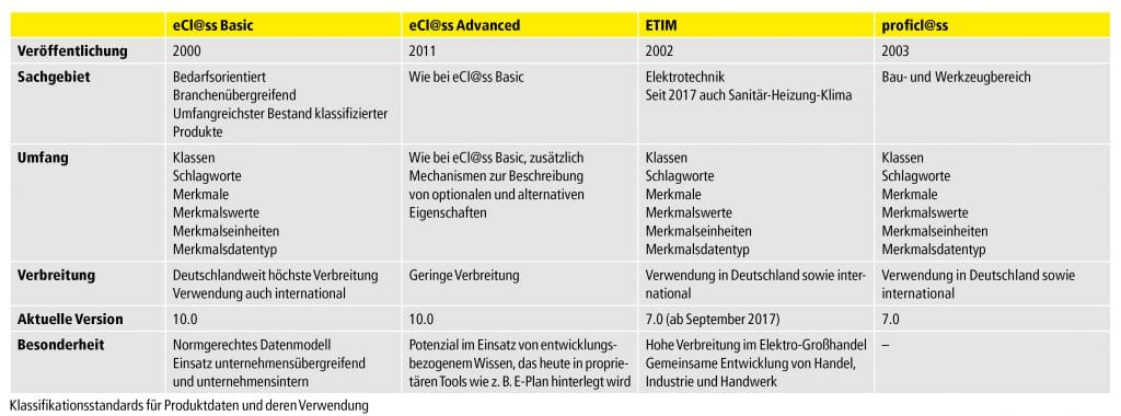 Tabelle Klassifikationsstandards für Produktdaten