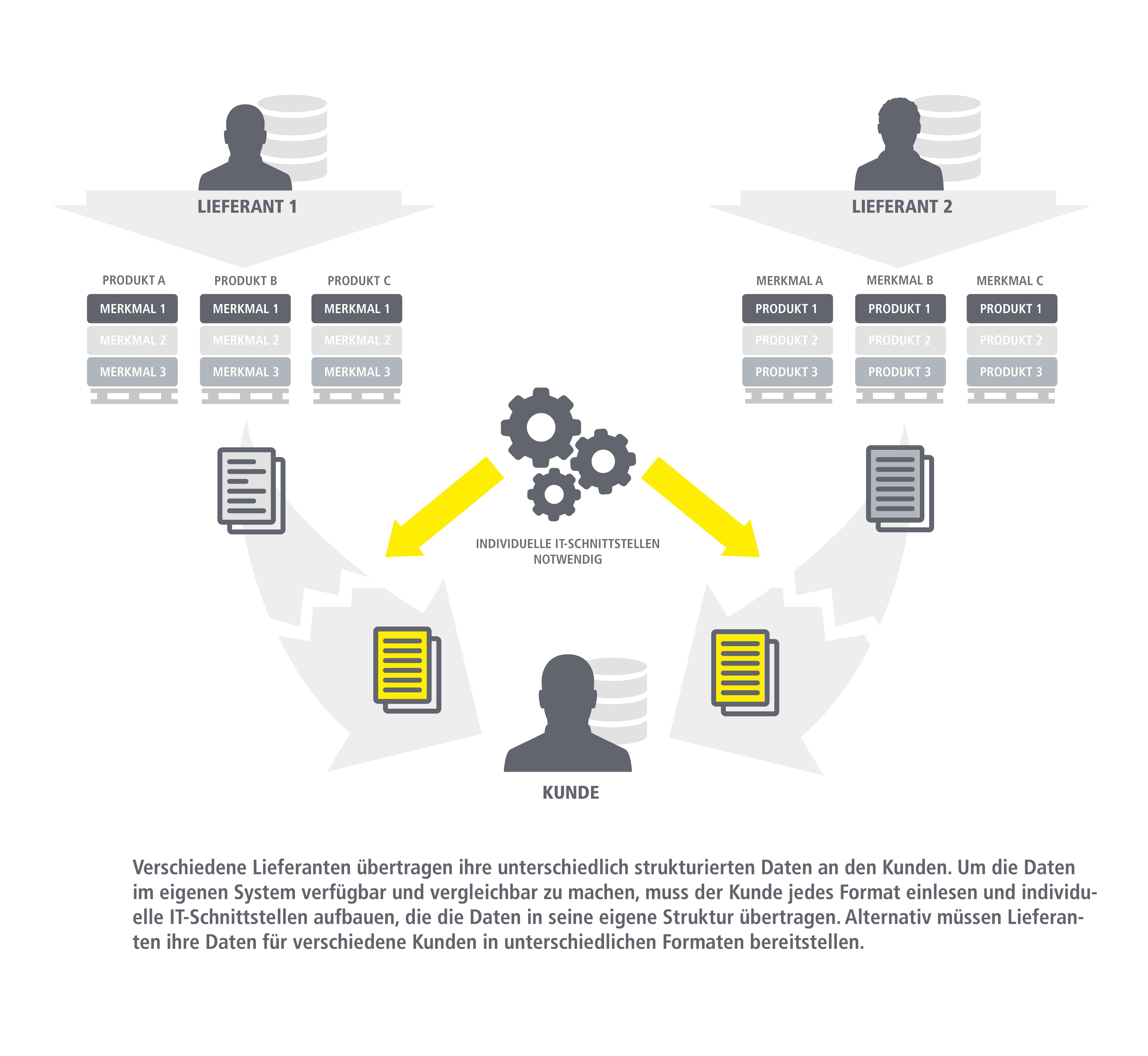 Grafik Standardisierte Katalogtauschformate