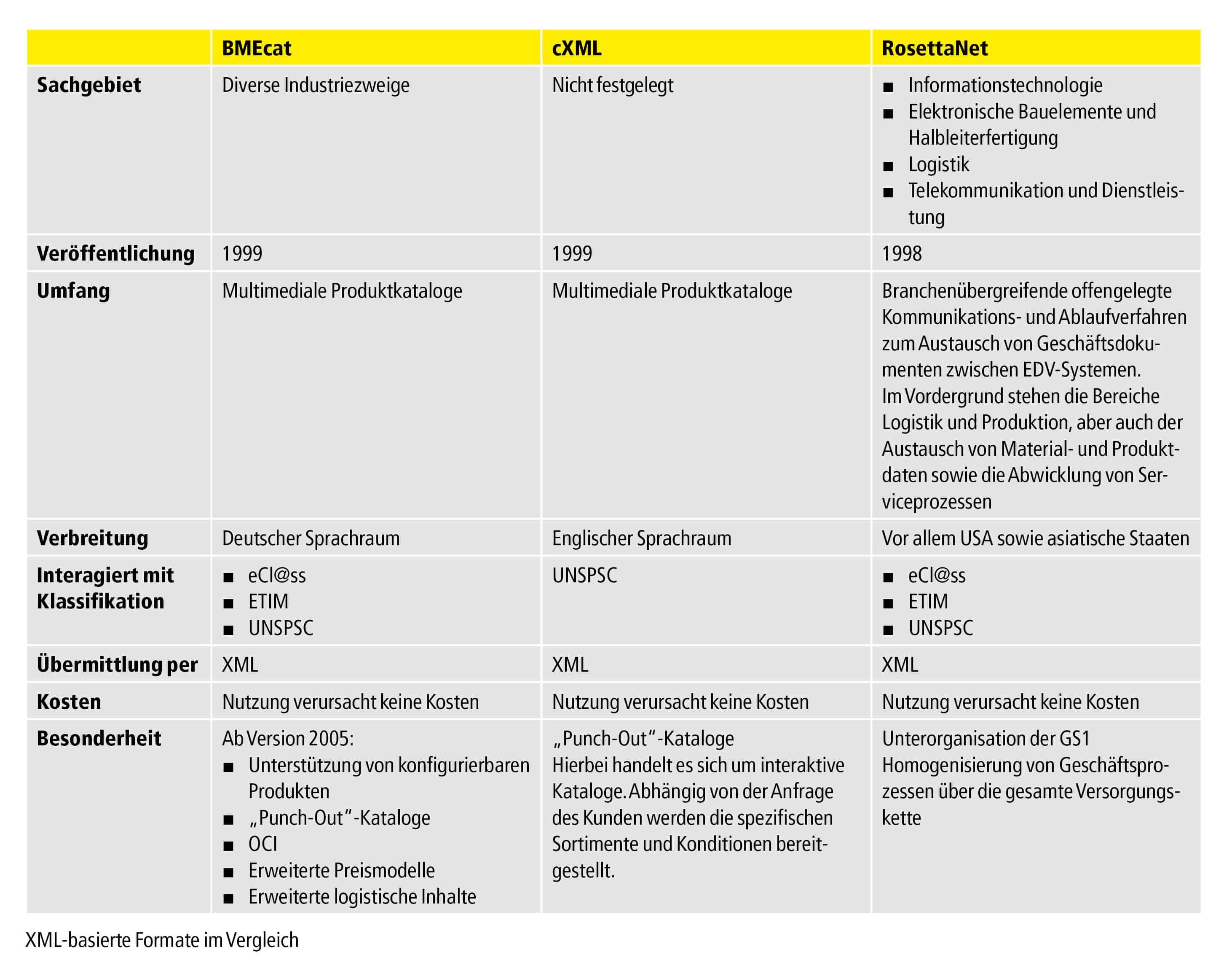 Tabelle Standardisierte Katalogtauschformate