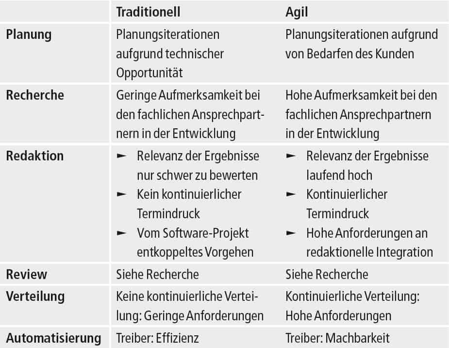 Tabelle Vergleich traditionelle und agile Entwicklung