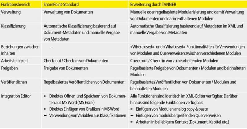 Tabelle Dokumentation mit SharePoint