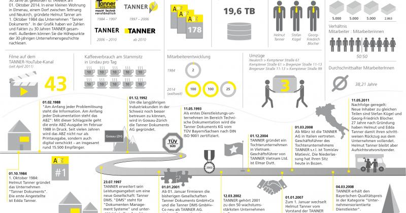 Infografik 30 Jahre TANNER