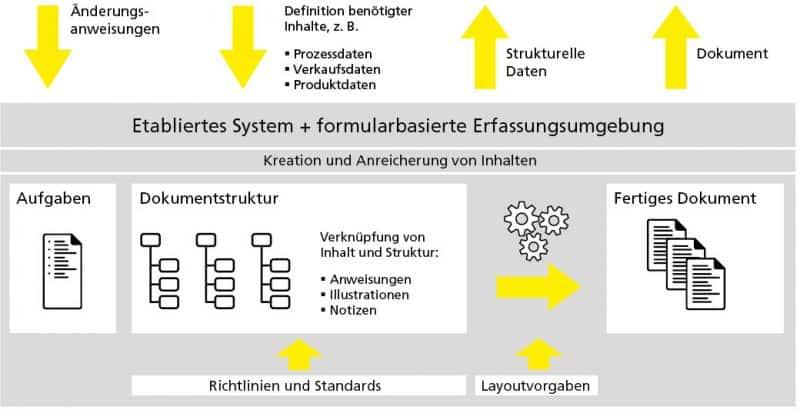Führendes System, beispielsweise ERP-System, und die Zusammenwirkung mit der Erfassungsumgebung