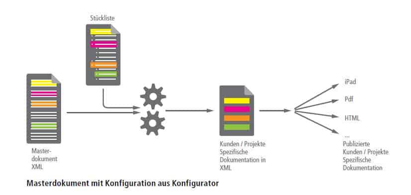 Grafik Konfigurierbare Dokumente 1