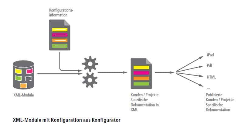 Grafik Konfigurierbare Dokumente 2