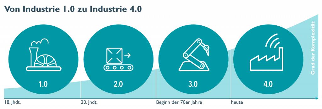 Grafik von Industrie 1.0 zu Industrie 4.0