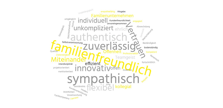 Wörterwolke Mitarbeitende über TANNER