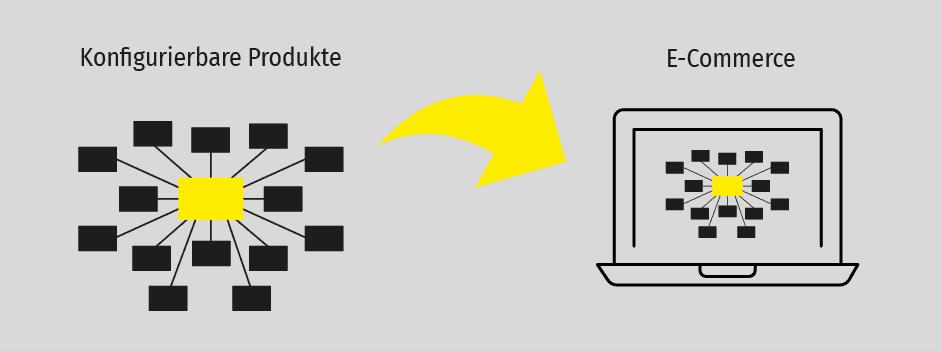 Artikelbild konfigurierbare Produkte online-Shop 1