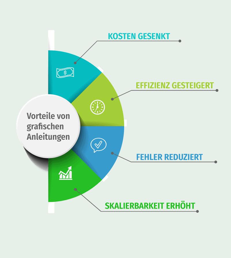 Infografik Vorteile grafischer Anleitungen