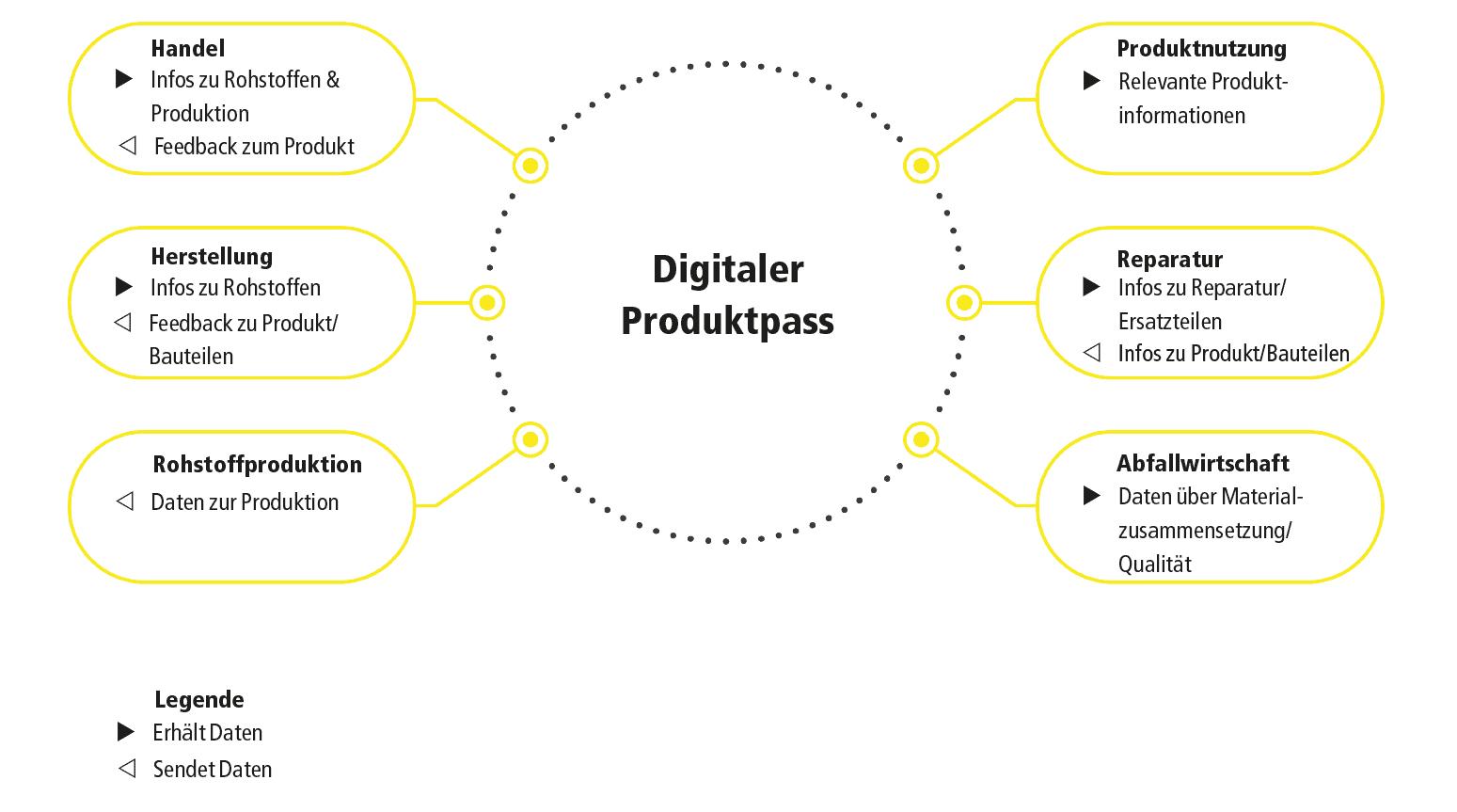Grafik Digitaler Produktpass Datentransfer